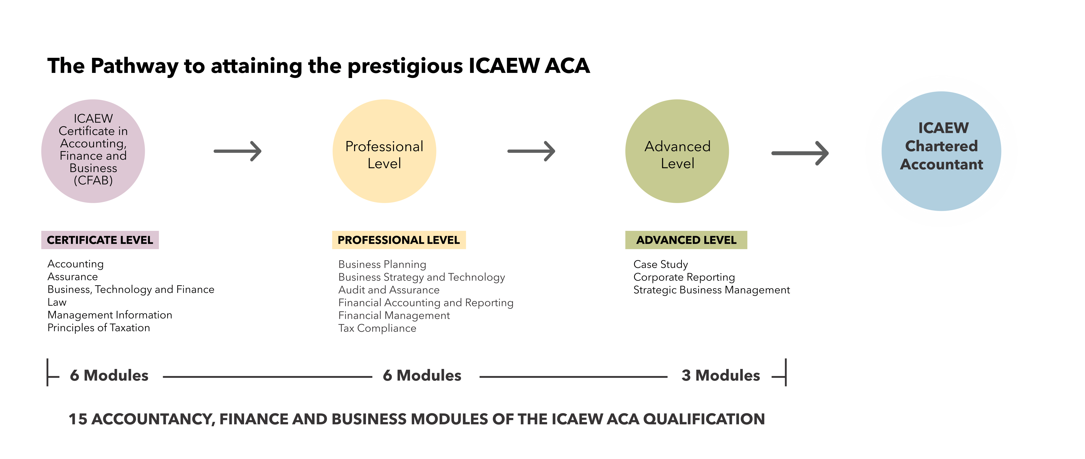ICAEW Certificate in Finance Accounting and Business progression to the ACA qualification